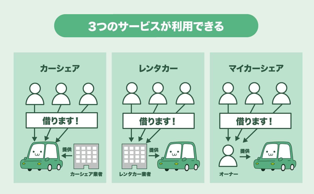 dカーシェアは3つのサービスが利用できる