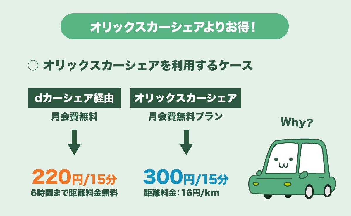 オリックスカーシェア利用はdカーシェア経由の方が得