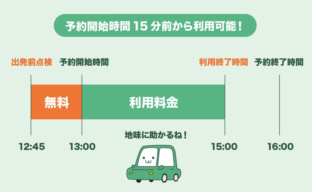 タイムズカーシェアは予約時間15分前から利用可能